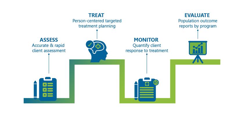 eINSIGHT Behavioral Health Data Platform Solution Stages