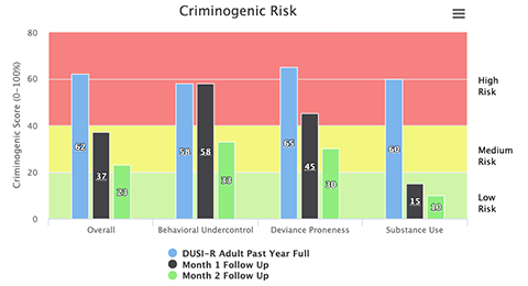 Screenshot of Report Demonstrating Program Effectivness with Criminogenic Risk
