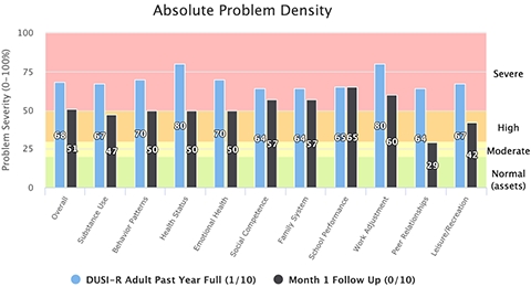 Screenshot of Client Response to Treatment - Absolute Problem Density