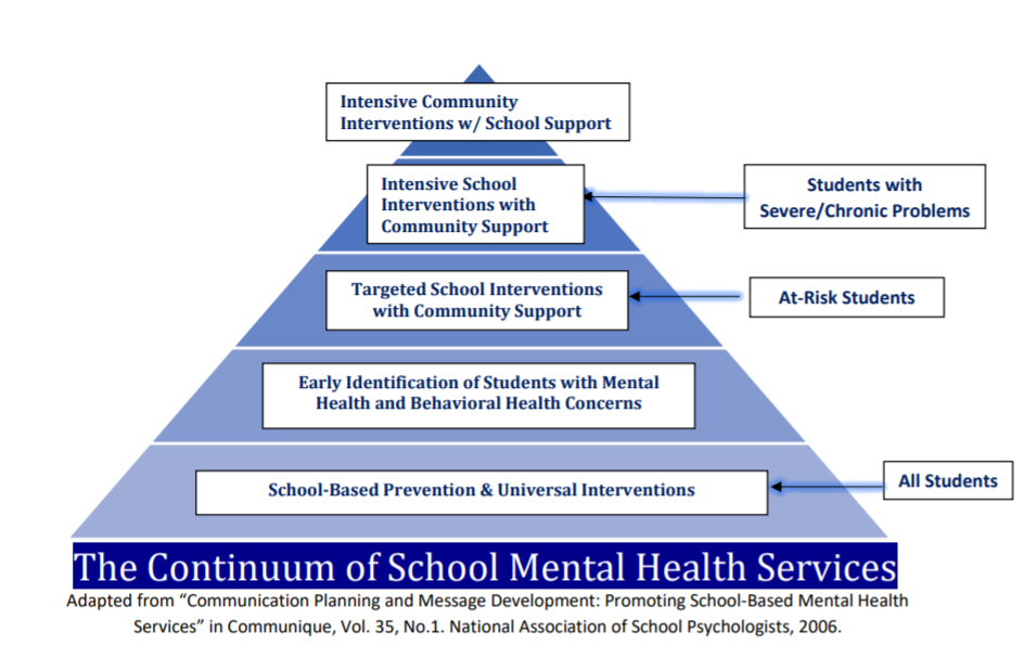 Continuum of School Mental Health Services