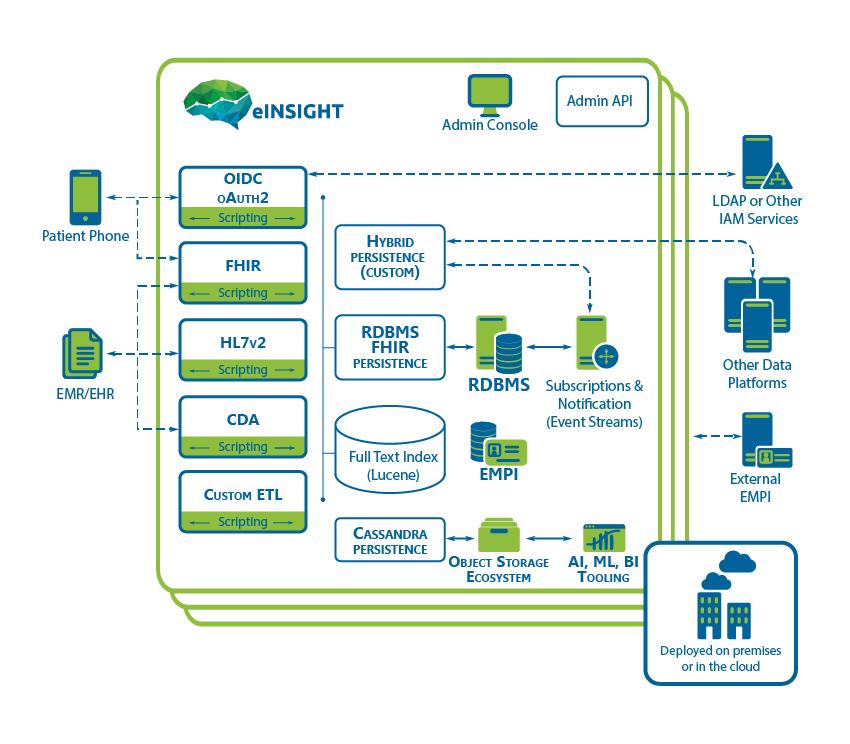 eINSIGHT HIE Interoperability diagram